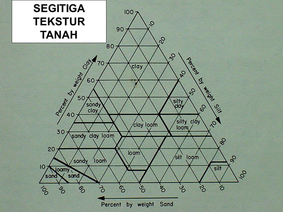 SEGITIGA TEKSTUR TANAH USDA Textural Triangle
