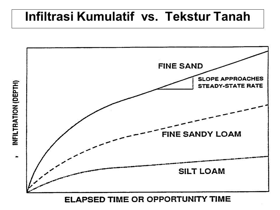 Infiltrasi Kumulatif vs. Tekstur Tanah