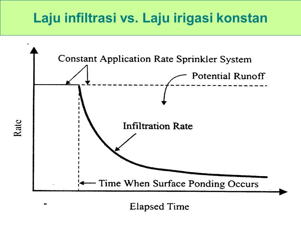 Laju infiltrasi vs. Laju irigasi konstan