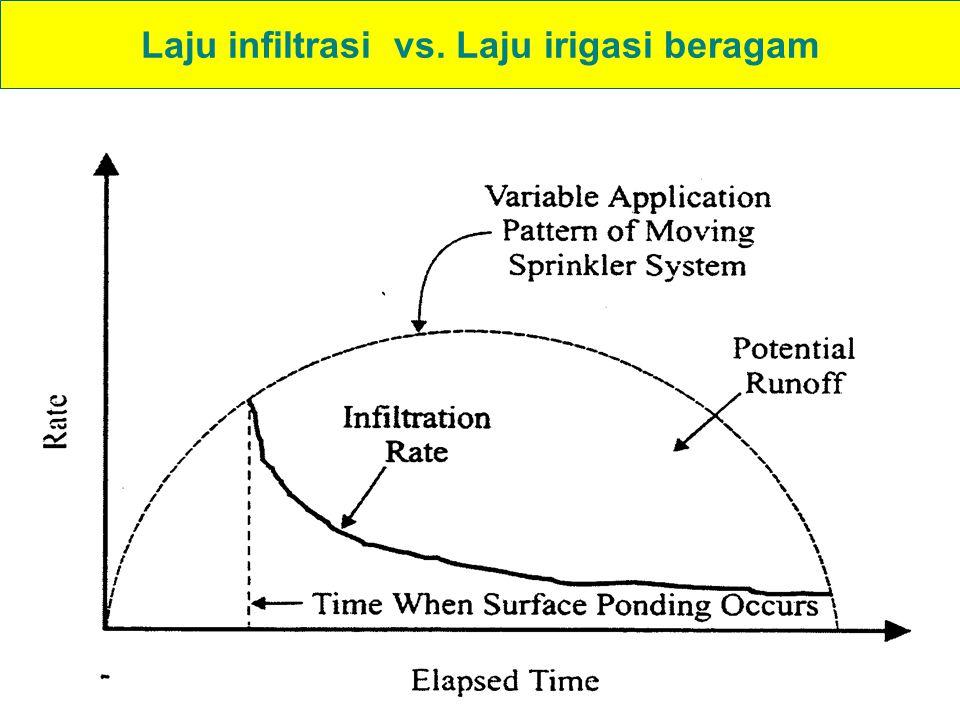 Laju infiltrasi vs. Laju irigasi beragam