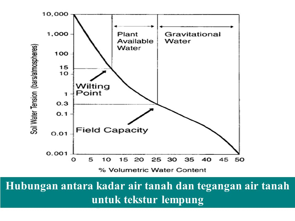 Hubungan antara kadar air tanah dan tegangan air tanah untuk tekstur lempung