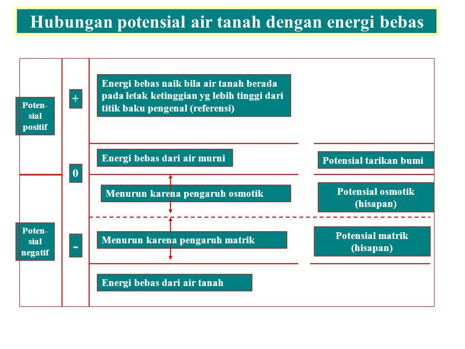 Hubungan potensial air tanah dengan energi bebas