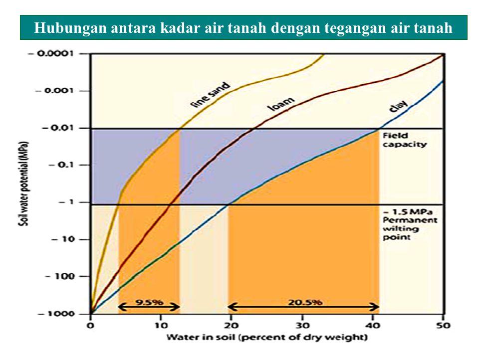 Hubungan antara kadar air tanah dengan tegangan air tanah
