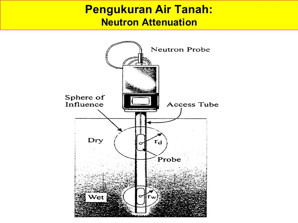 Pengukuran Air Tanah: Neutron Attenuation