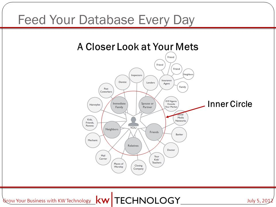 Feed Your Database Every Day
