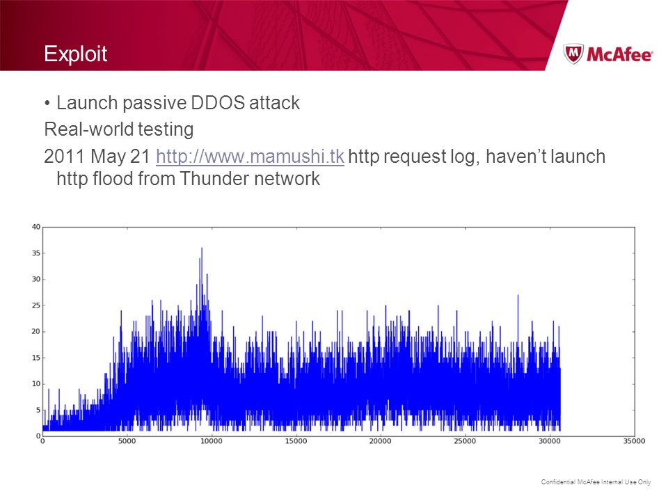 Exploit Launch passive DDOS attack Real-world testing