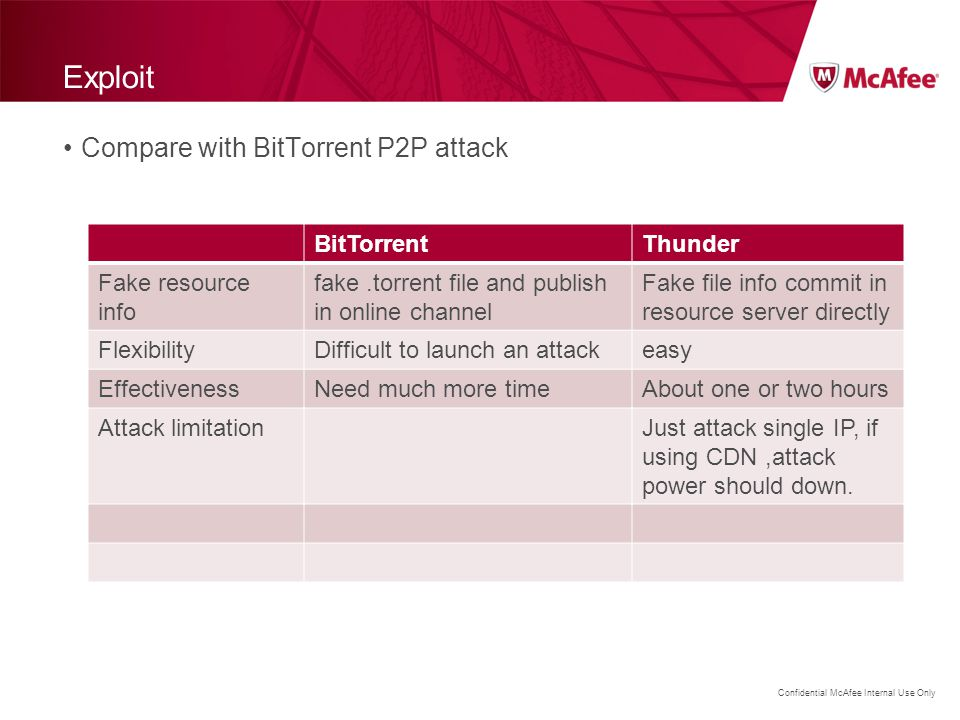 Exploit Compare with BitTorrent P2P attack BitTorrent Thunder