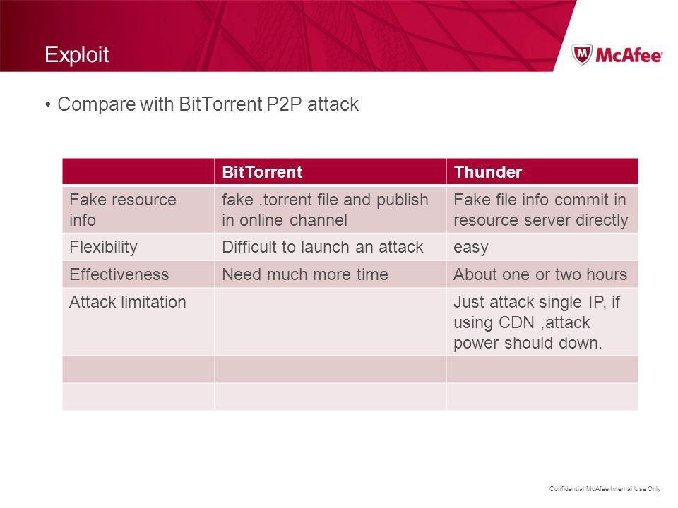 Exploit Compare with BitTorrent P2P attack BitTorrent Thunder