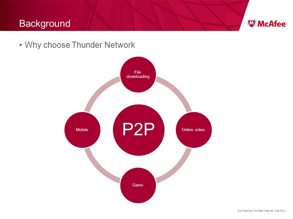 P2P Background Why choose Thunder Network File downloading
