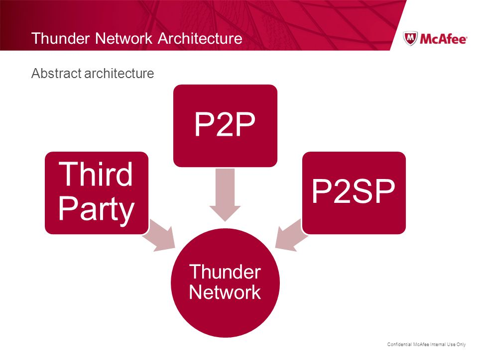 Thunder Network Architecture