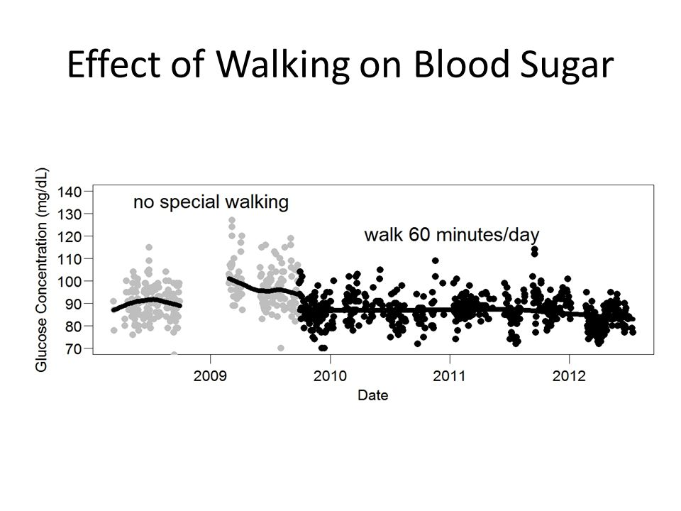 Effect of Walking on Blood Sugar