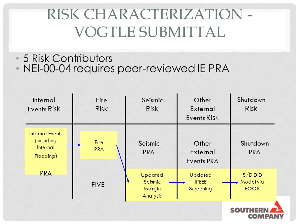 Risk Characterization - Vogtle submittal