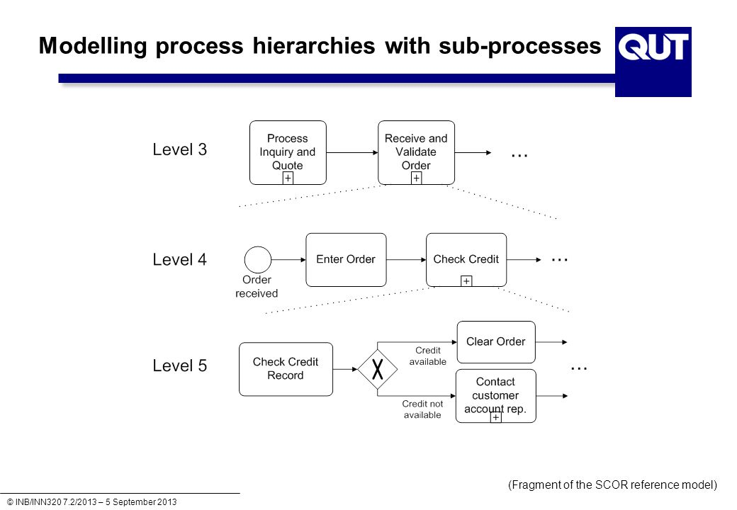 Modelling process hierarchies with sub-processes