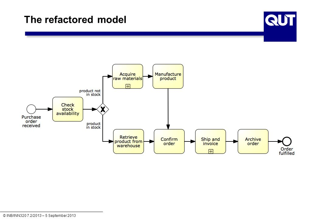 The refactored model