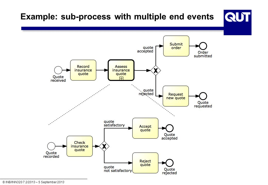 Example: sub-process with multiple end events