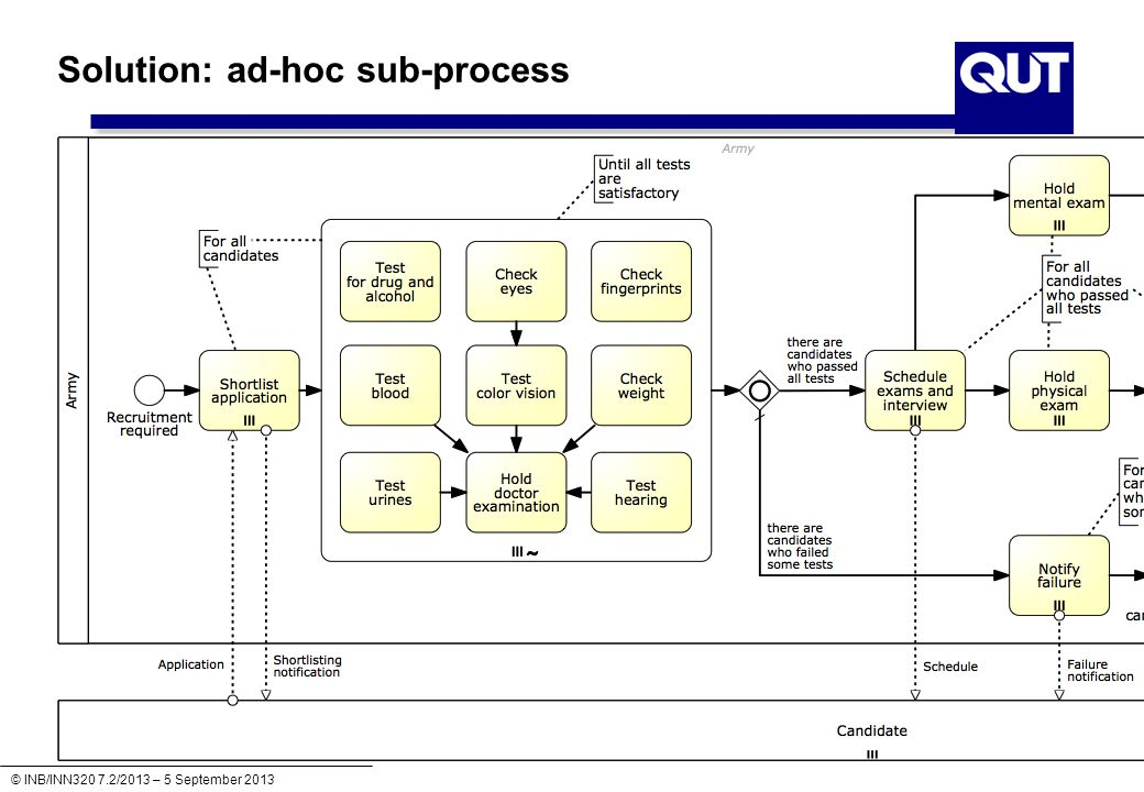 Solution: ad-hoc sub-process