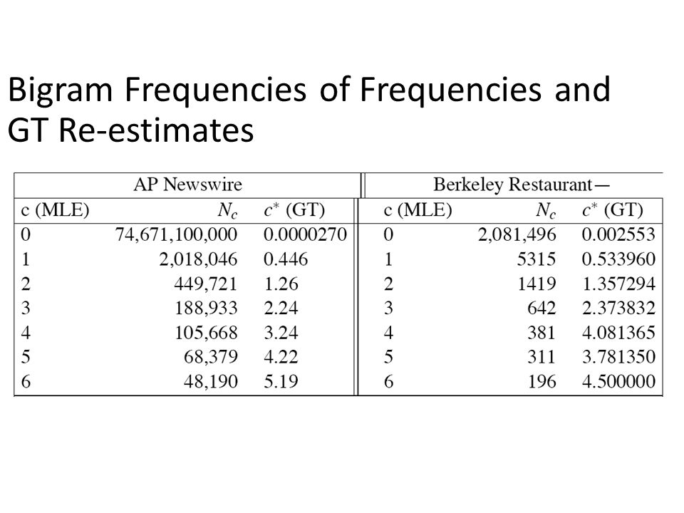 Bigram Frequencies of Frequencies and GT Re-estimates