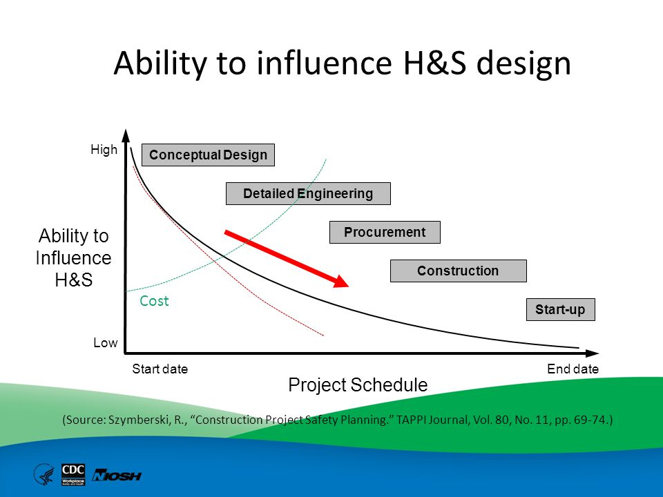 Ability to influence H&S design