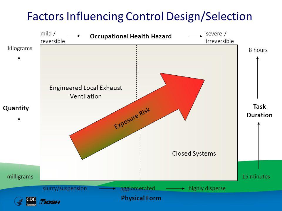 Factors Influencing Control Design/Selection