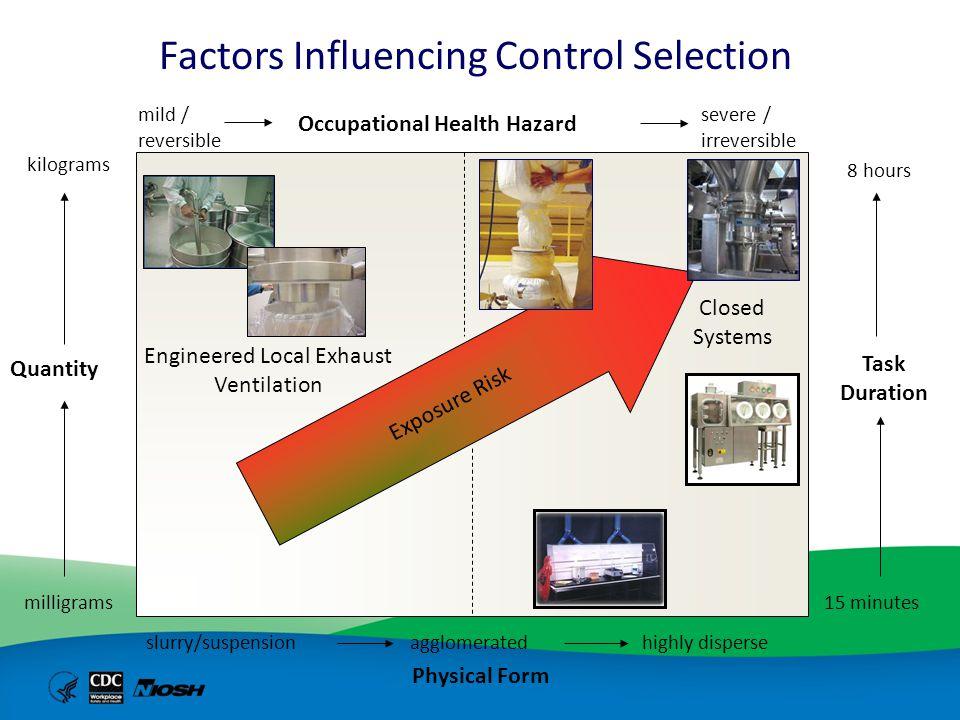 Factors Influencing Control Selection