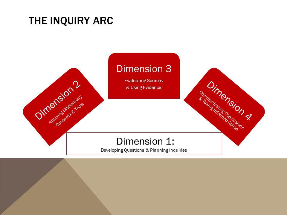 The Inquiry Arc Dimension 1: Dimension 3 Dimension 2 Dimension 4