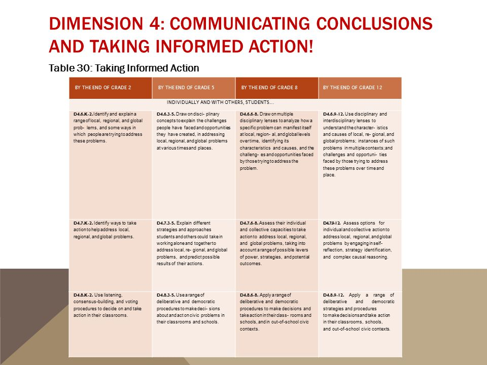 Dimension 4: Communicating Conclusions and Taking Informed Action!