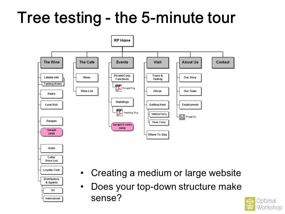 Tree testing - the 5-minute tour