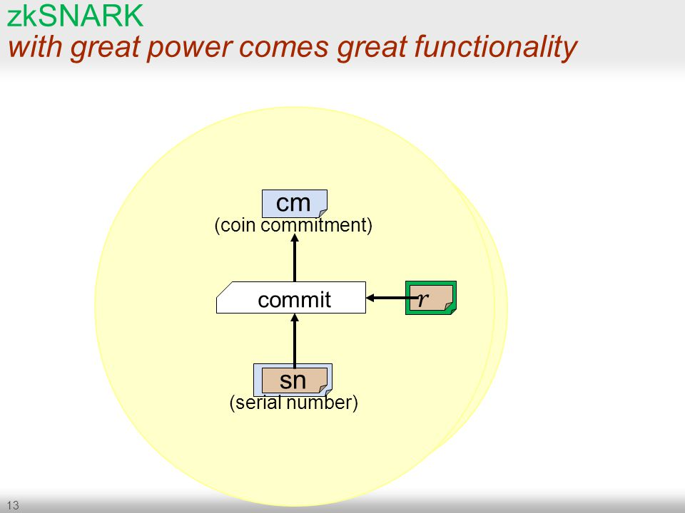 zkSNARK with great power comes great functionality