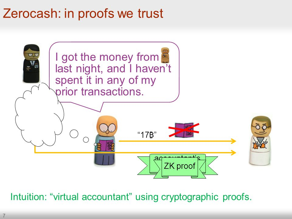 Zerocash: in proofs we trust