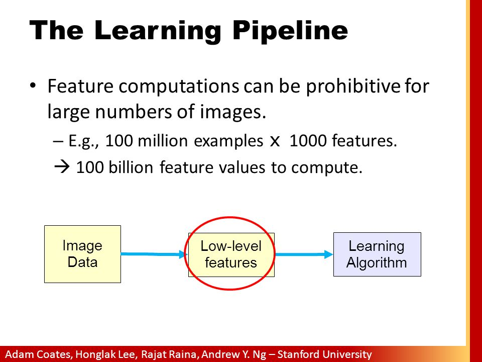 The Learning Pipeline Feature computations can be prohibitive for large numbers of images. E.g., 100 million examples x 1000 features.
