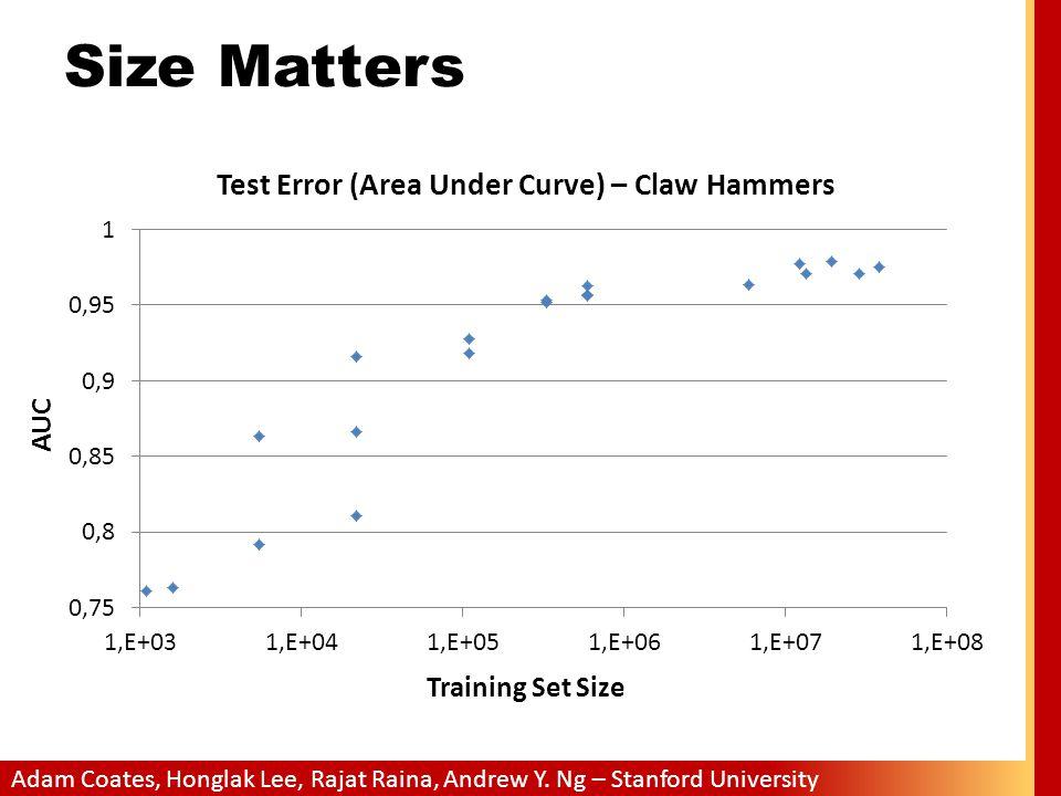 Size Matters AUC Training Set Size