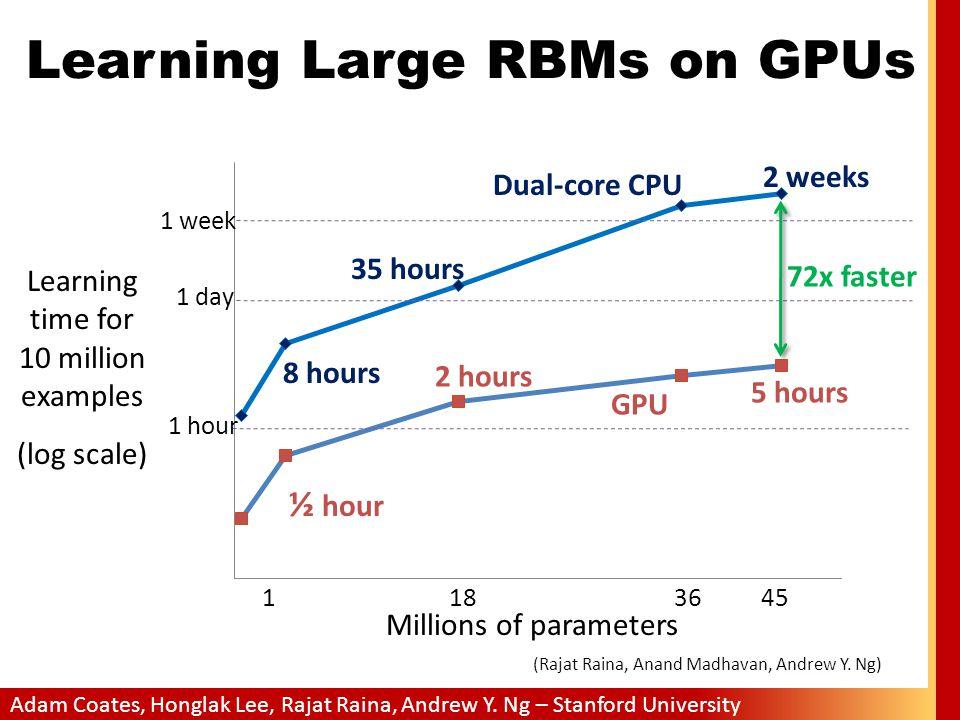 Learning Large RBMs on GPUs