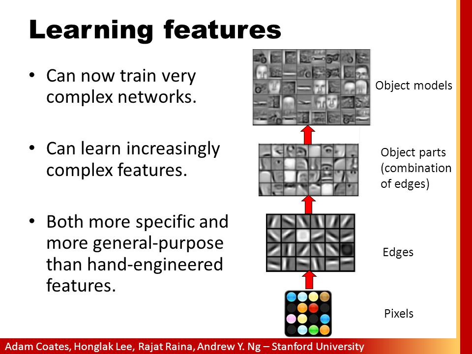Learning features Can now train very complex networks.