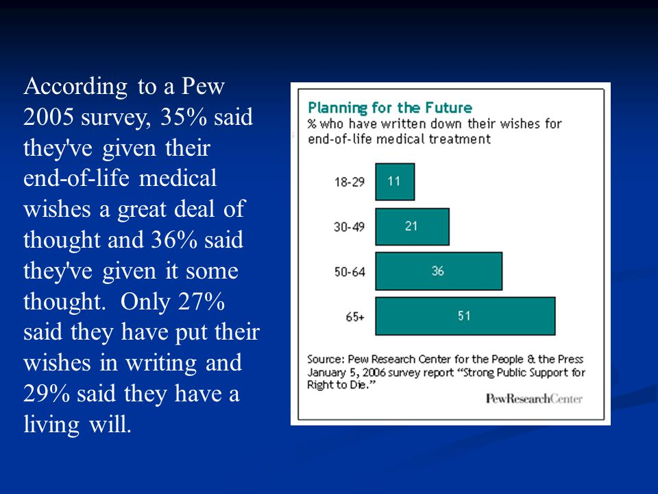 According to a Pew 2005 survey, 35% said they ve given their end-of-life medical wishes a great deal of thought and 36% said they ve given it some thought.