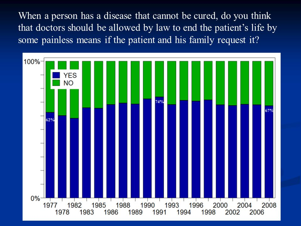 When a person has a disease that cannot be cured, do you think that doctors should be allowed by law to end the patient's life by some painless means if the patient and his family request it