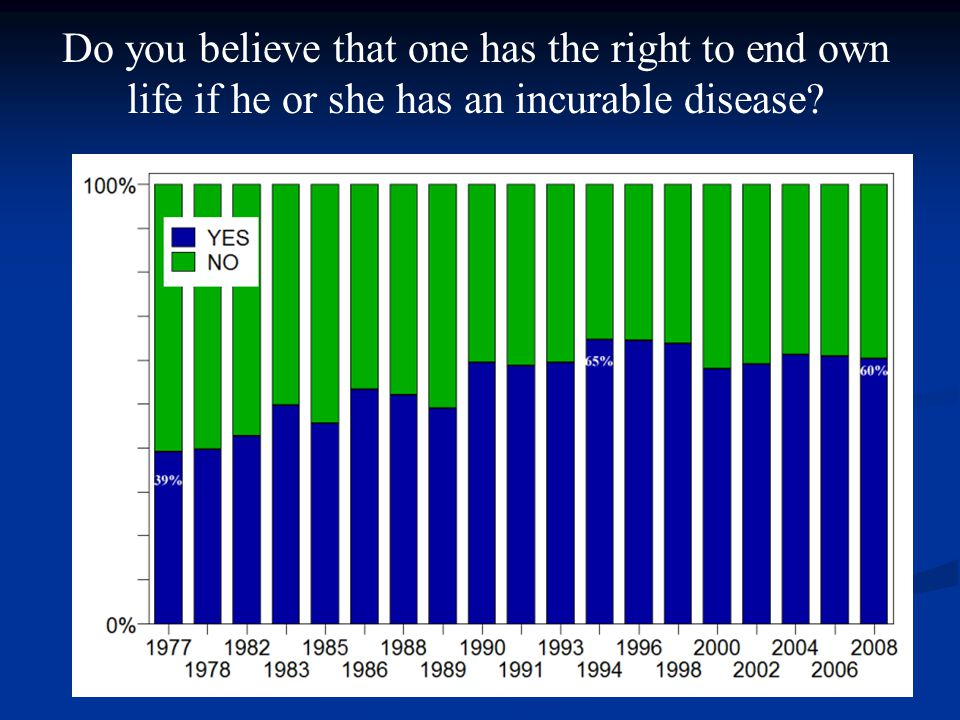 Do you believe that one has the right to end own life if he or she has an incurable disease
