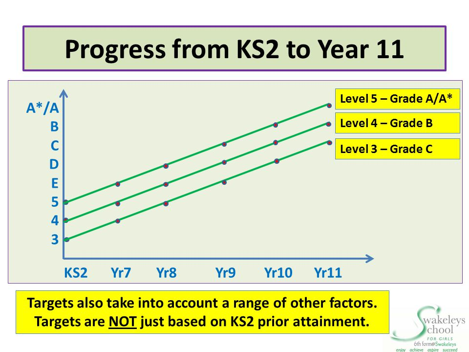 Progress from KS2 to Year 11