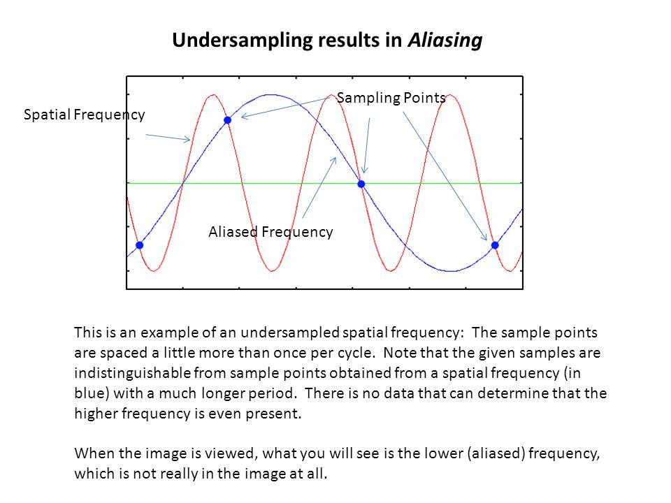 Undersampling results in Aliasing