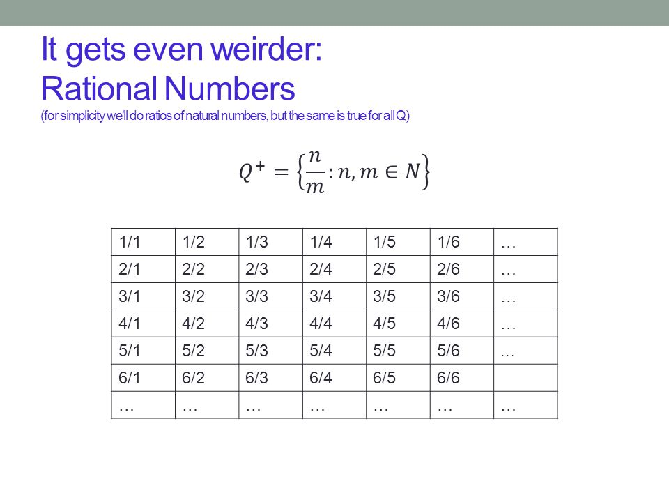 It gets even weirder: Rational Numbers (for simplicity we'll do ratios of natural numbers, but the same is true for all Q)