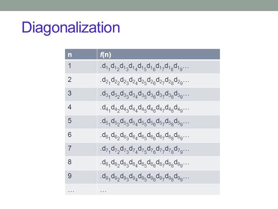 Diagonalization n f(n) 1 .d11d12d13d14d15d16d17d18d19… 2