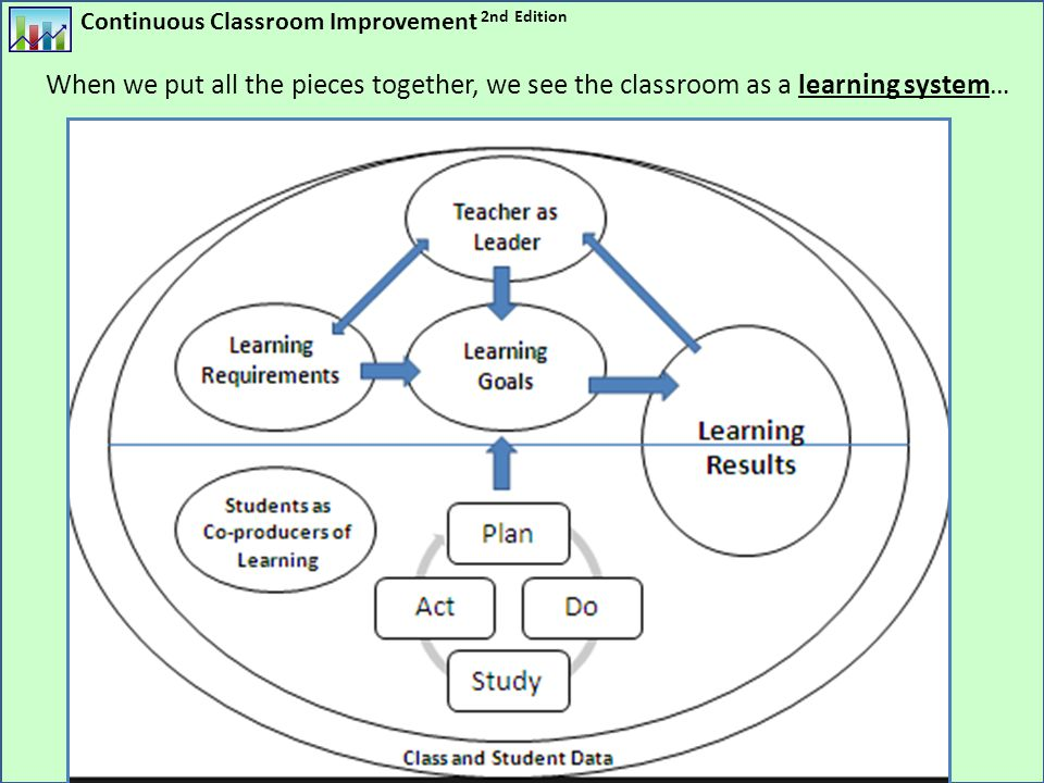 When we put all the pieces together, we see the classroom as a learning system…
