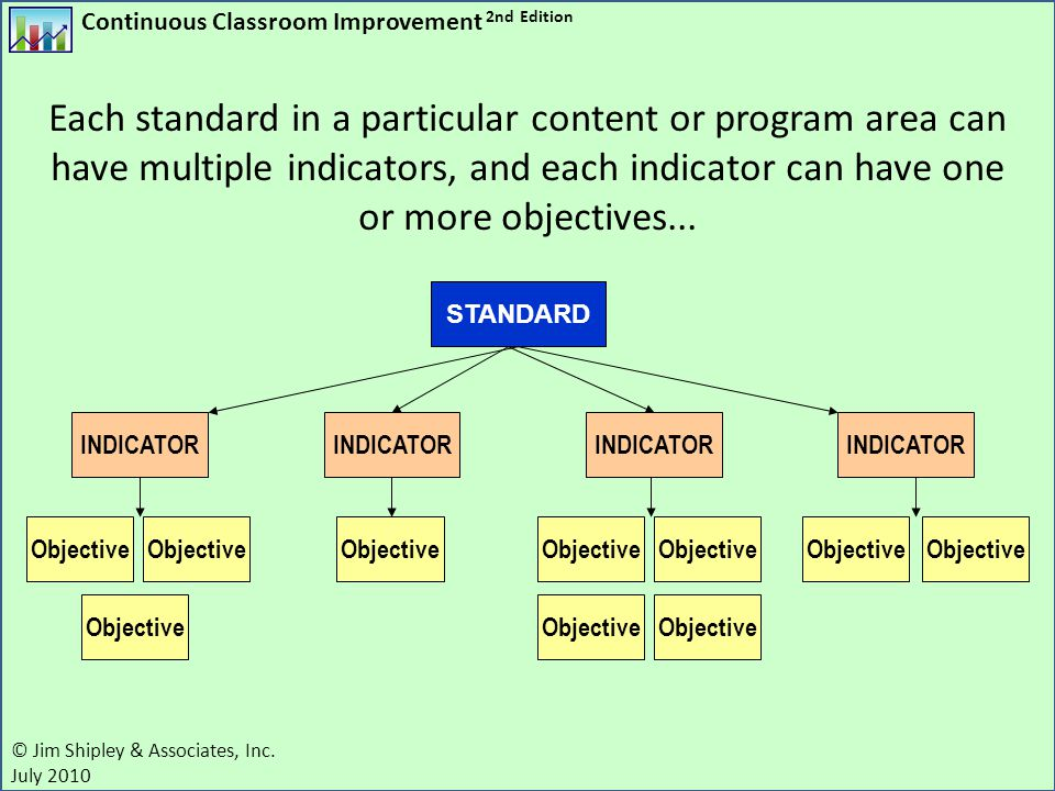 Each standard in a particular content or program area can have multiple indicators, and each indicator can have one or more objectives...