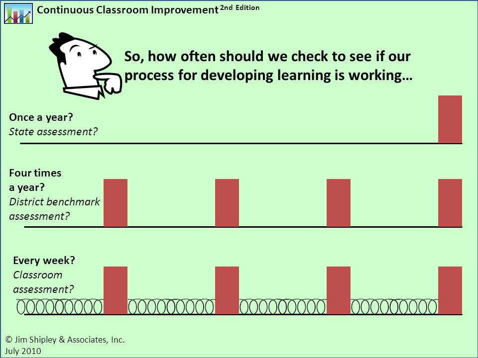 So, how often should we check to see if our process for developing learning is working…