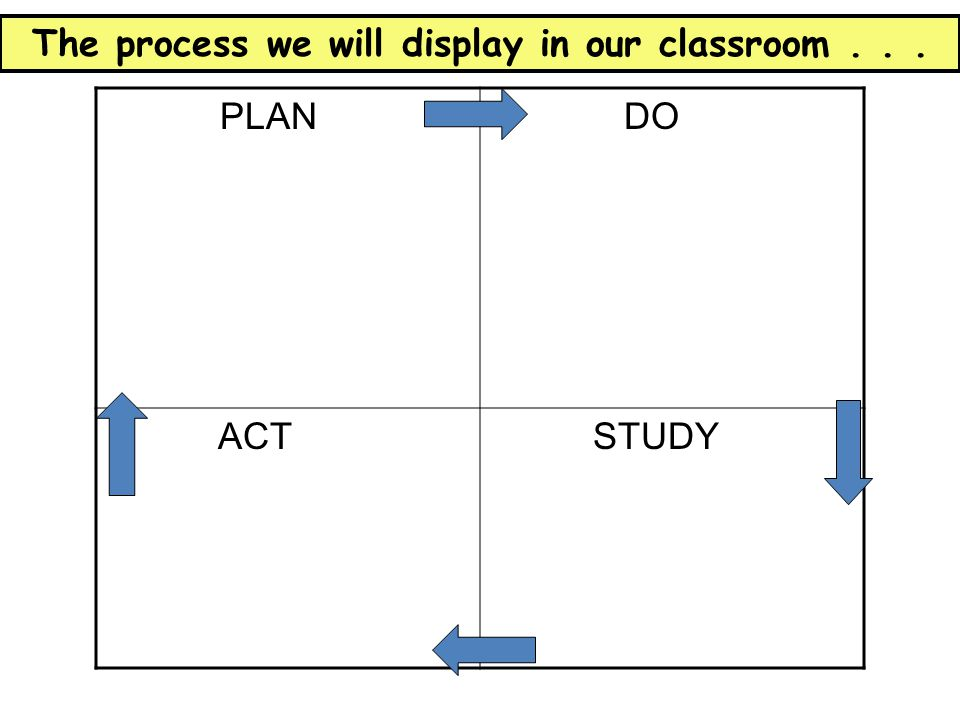 The process we will display in our classroom . . .
