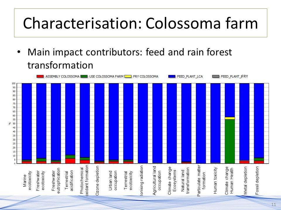 Characterisation: Colossoma farm