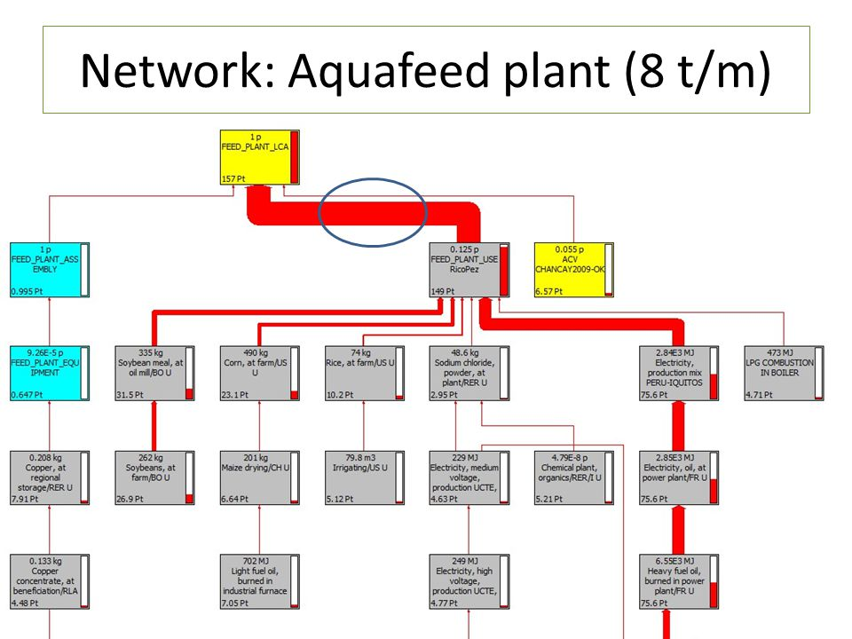 Network: Aquafeed plant (8 t/m)