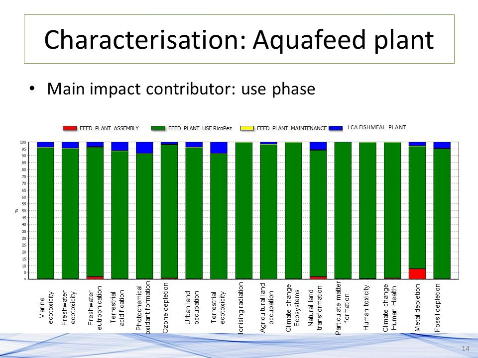 Characterisation: Aquafeed plant