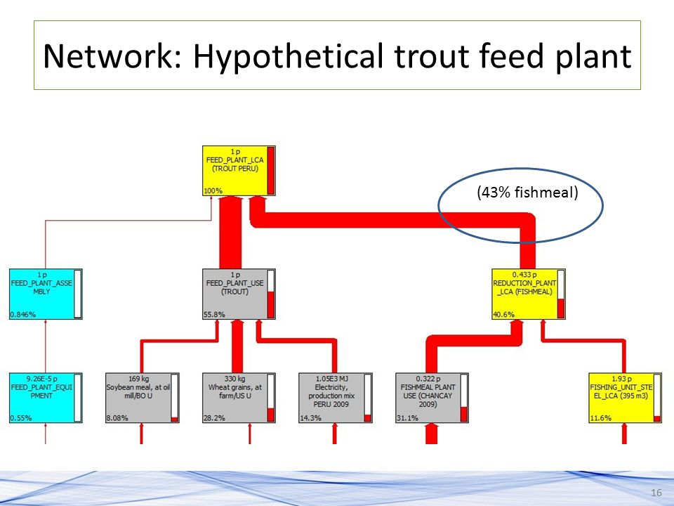 Network: Hypothetical trout feed plant