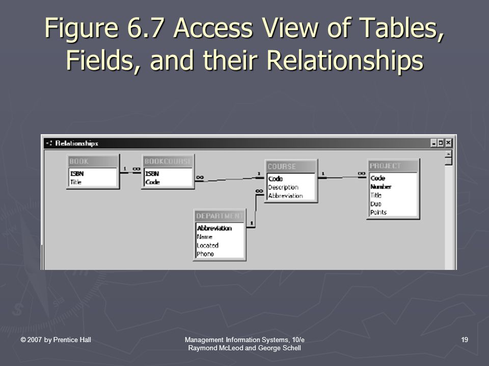 Figure 6.7 Access View of Tables, Fields, and their Relationships