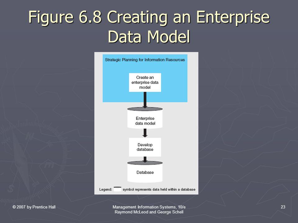 Figure 6.8 Creating an Enterprise Data Model